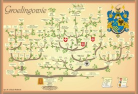 Genealogy of Groelings